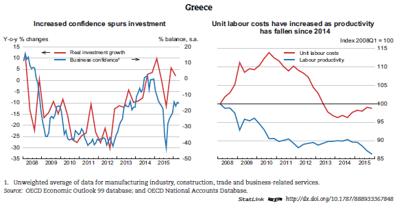 the role of agriculture on the greek economy The political economy of the greek debt crisis: a tale of two  the role of the bailout funds was to –ll the funding gap left by the austerity programme, for the .