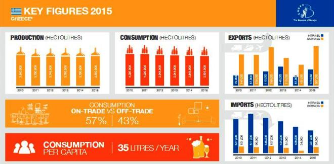 beer greece infographics 2015